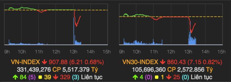 VN-Index rơi xuống vùng 897 điểm trước khi hồi phục lại. Ảnh: VNDirect.