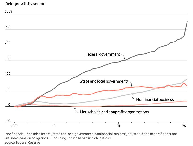 Diễn biến các loại nợ tại Mỹ giai đoạn 2007-2020 (nghìn tỷ USD). Trong đó, các đường đồ thị (từ trên xuống) gồm nợ chính quyền liên bang, nợ chính quyền tiểu bang và địa phương, nợ phi tài chính của doanh nghiệp, nợ của hộ gia đình và tổ chức phi lợi nhuận. Đồ họa: WSJ