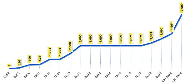 Quá trình tăng vốn điều lệ từ khi thành lập đến nay của Nam A Bank Đơn vị: Tỷ đồng