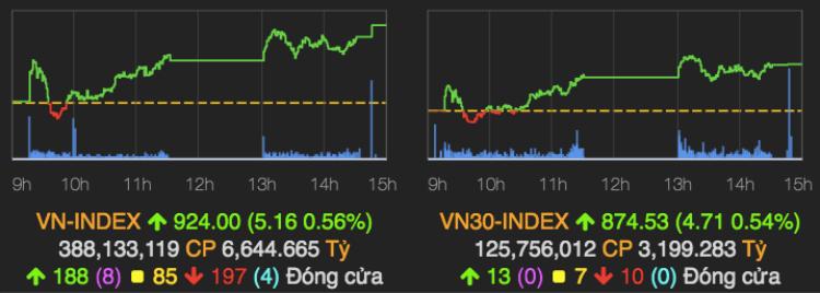 Diễn biến VN-Index và VN30-Index phiên 9/10. Ảnh: VnDirect.