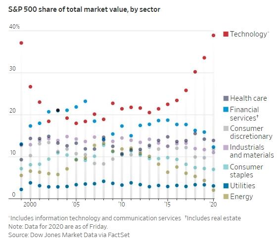 Tỷ trọng vốn hóa của các ngành trong S&P 500.