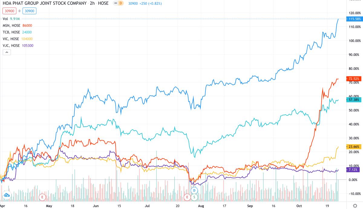 Biến động các mã VIC (màu vàng), VJC (màu tím), HPG (màu xanh dương), TCB (màu xanh), MSN (màu đỏ) trong 6 tháng gần nhất. Ảnh: Trading View.