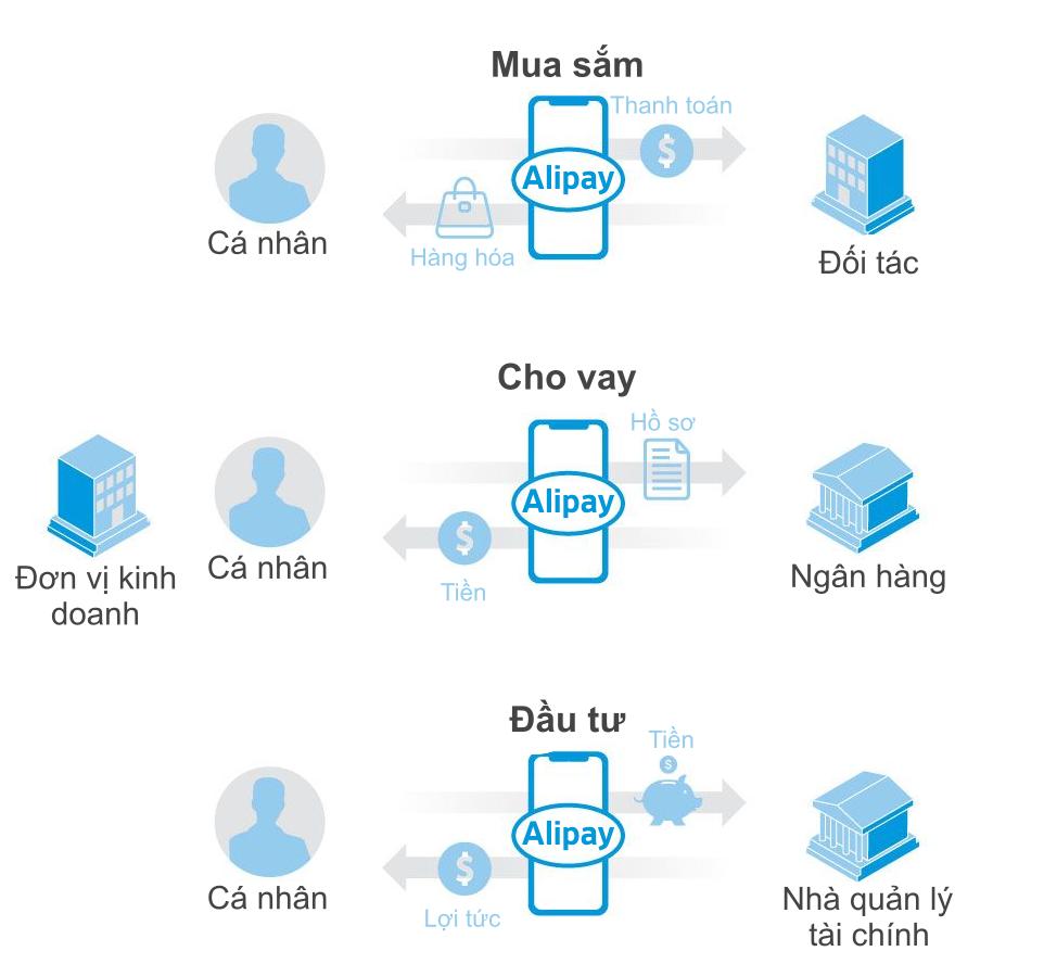Alypay đóng vai trò trung gian trong các giao dịch.
