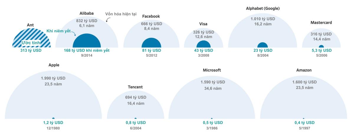 Quy mô IPO và giá trị vốn hóa hiện tại của những đại gia công nghệ thế giới.