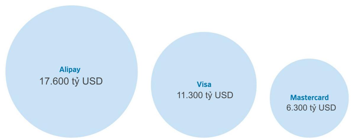 Quy mô giao dịch trong một năm của Alipay, Visa và Mastercard.