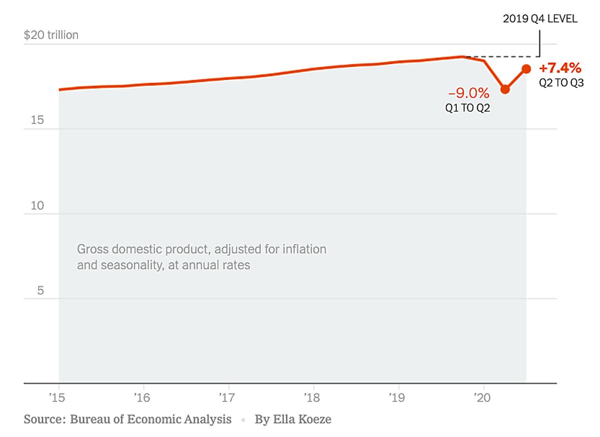 Diễn biến tăng trưởng GDP Mỹ từ 2015 đến quý III.2020 (số liệu so với quý liền trước). Đồ họa: NYT.