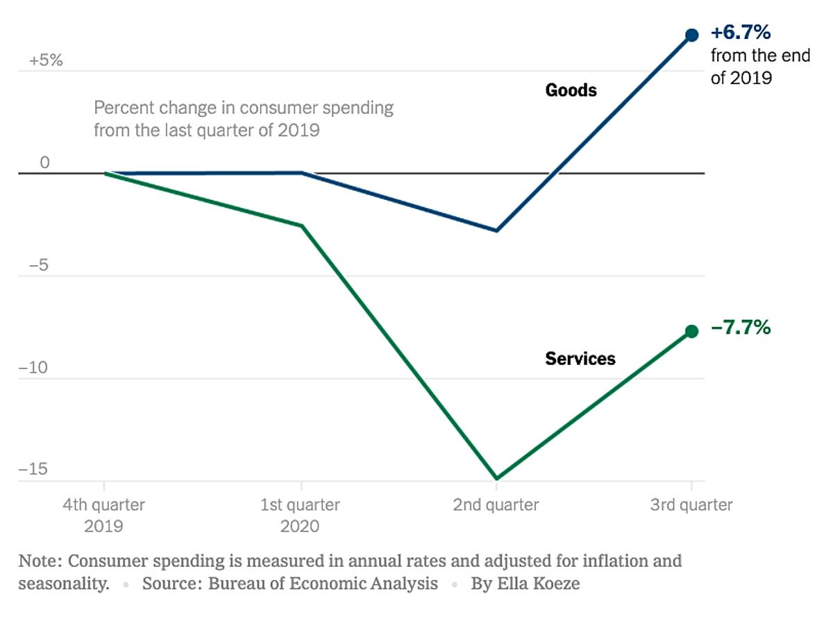 Chi tiêu tiêu dùng cho hàng hóa (xanh dương) và dịch vụ (lá cây) vào quý III/2020 so với cuối 2019. Đồ họa: NYT.