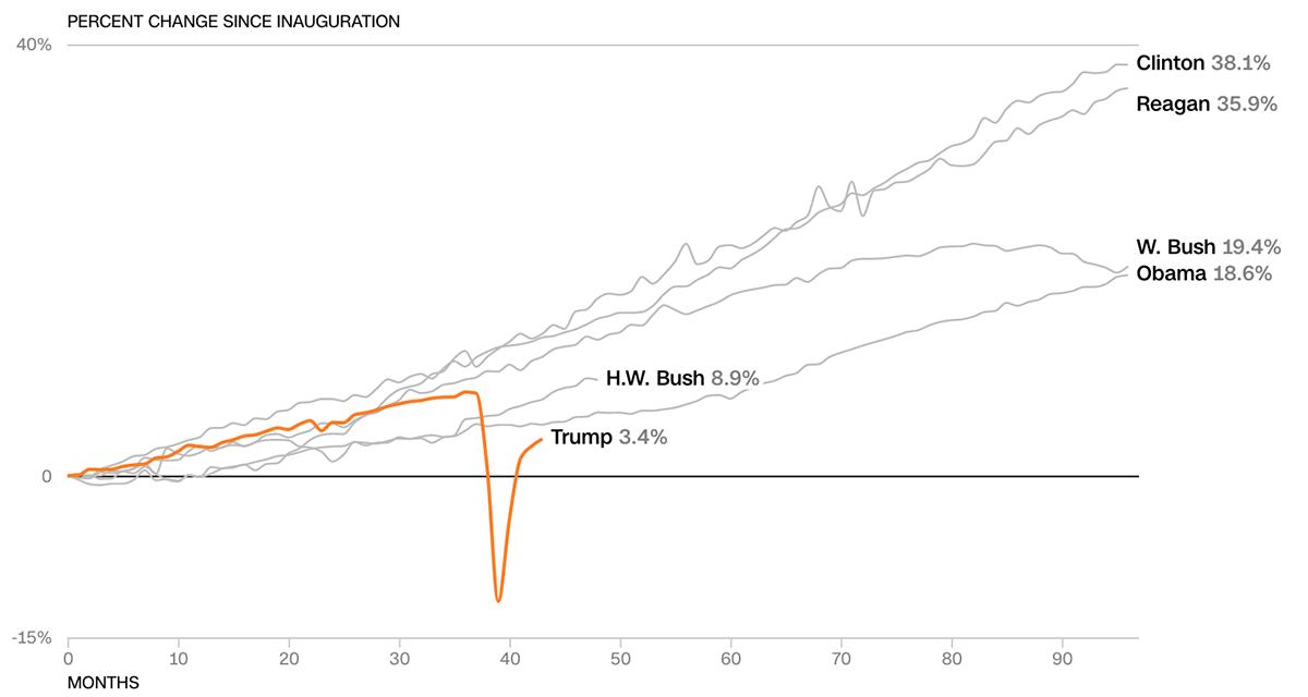 Kinh tế Mỹ thời Trump so với các tổng thống tiền nhiệm - 12