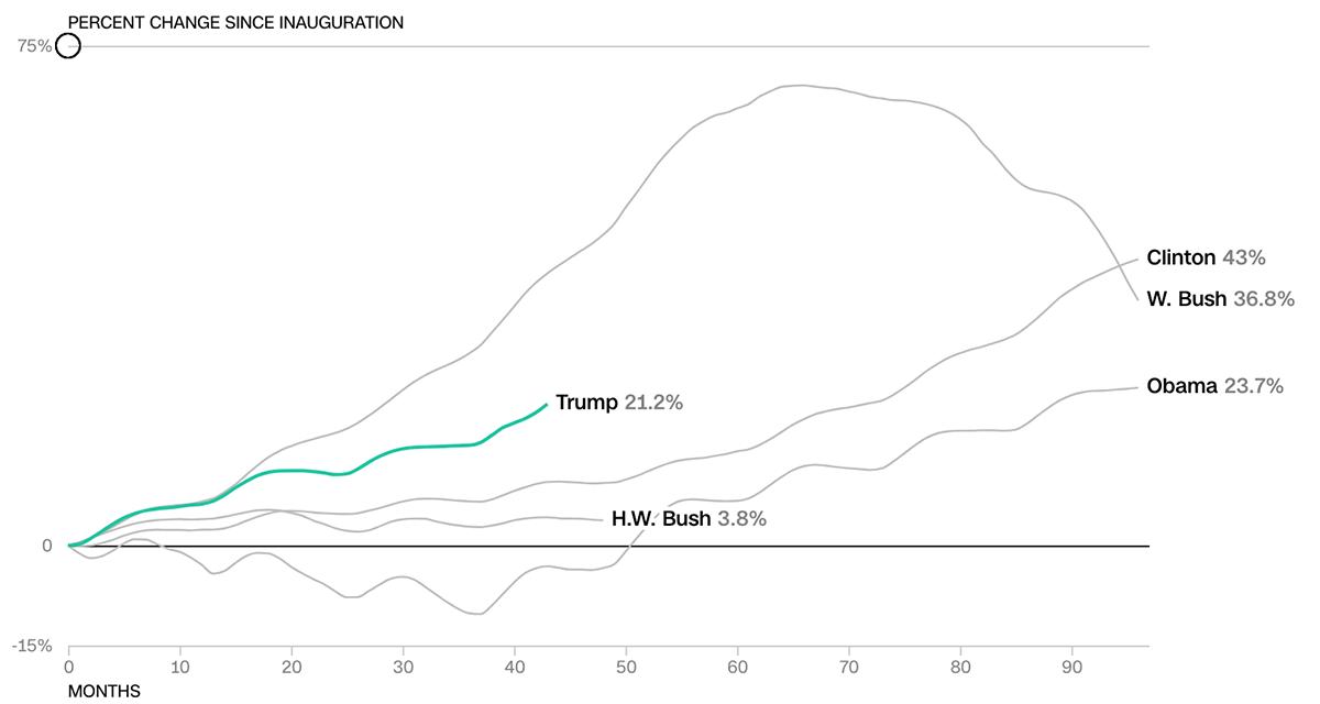 Kinh tế Mỹ thời Trump so với các tổng thống tiền nhiệm - 8