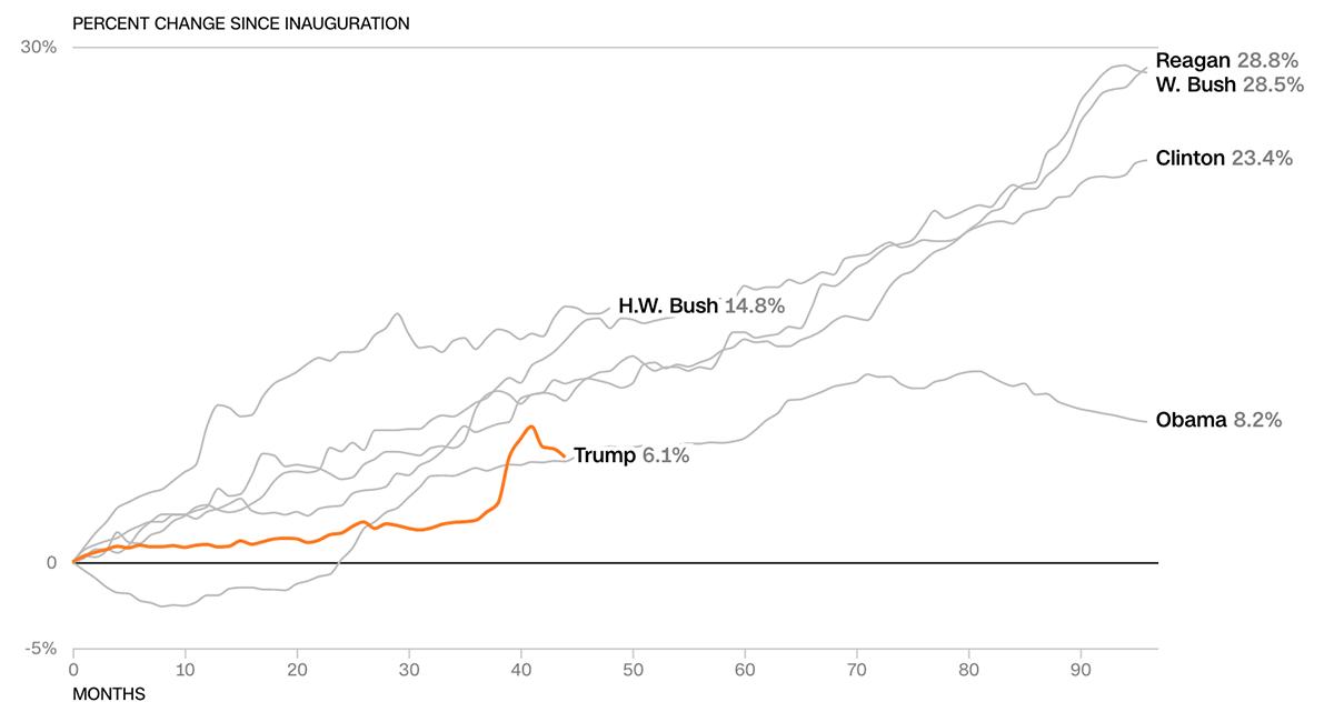 Kinh tế Mỹ thời Trump so với các tổng thống tiền nhiệm - 10