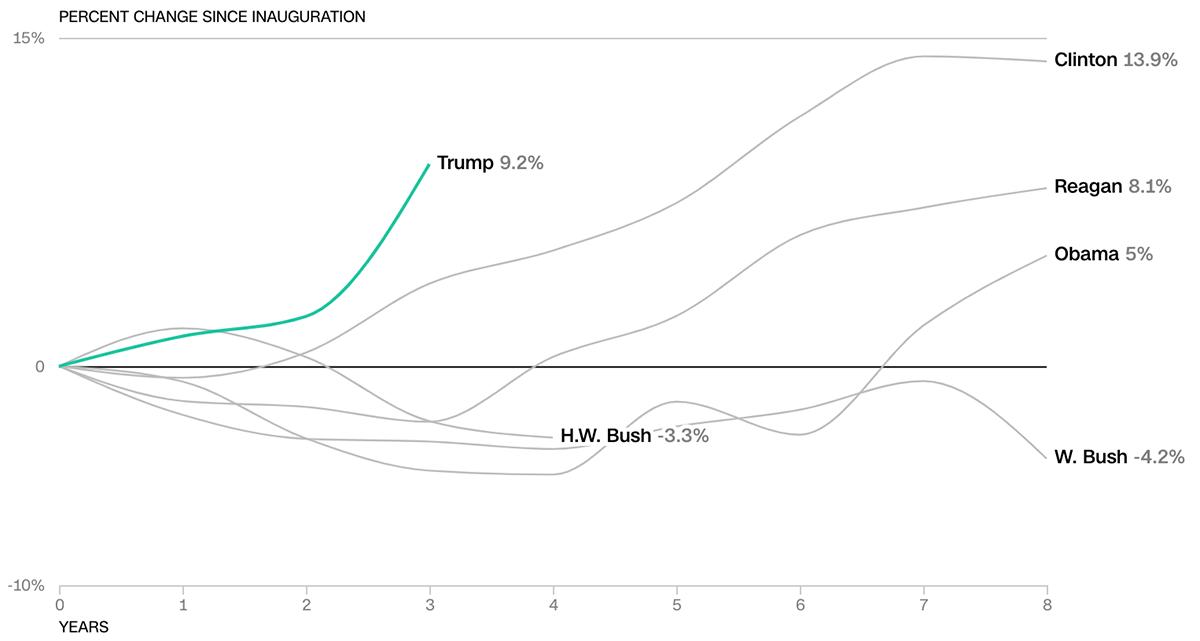 Kinh tế Mỹ thời Trump so với các tổng thống tiền nhiệm - 4