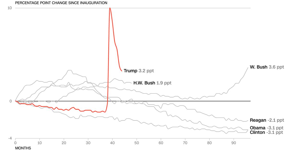 Kinh tế Mỹ thời Trump so với các tổng thống tiền nhiệm - 2
