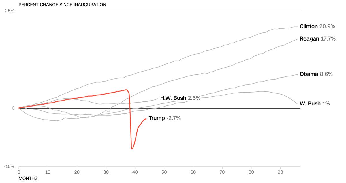 Kinh tế Mỹ thời Trump so với các tổng thống tiền nhiệm