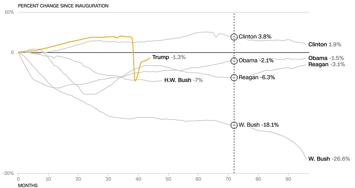 Kinh tế Mỹ thời Trump so với các tổng thống tiền nhiệm - 14