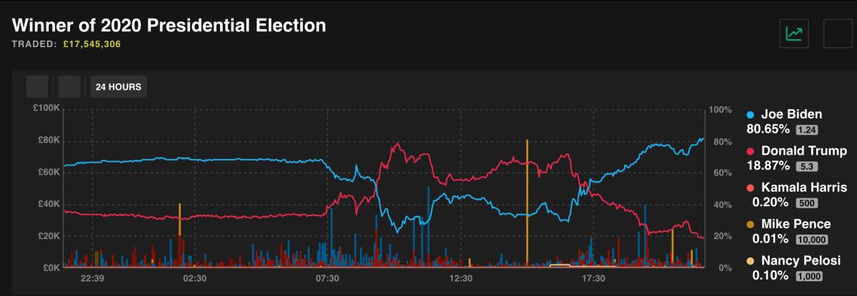 Tỷ lệ dự báo chiến thắng của Smarkets với các ứng viên trong cuộc đua vào Nhà Trắng