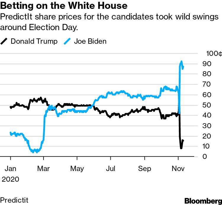 Diễn biến giá cổ phiếu đại diện cho ông Trump và Biden trên PredictIt.