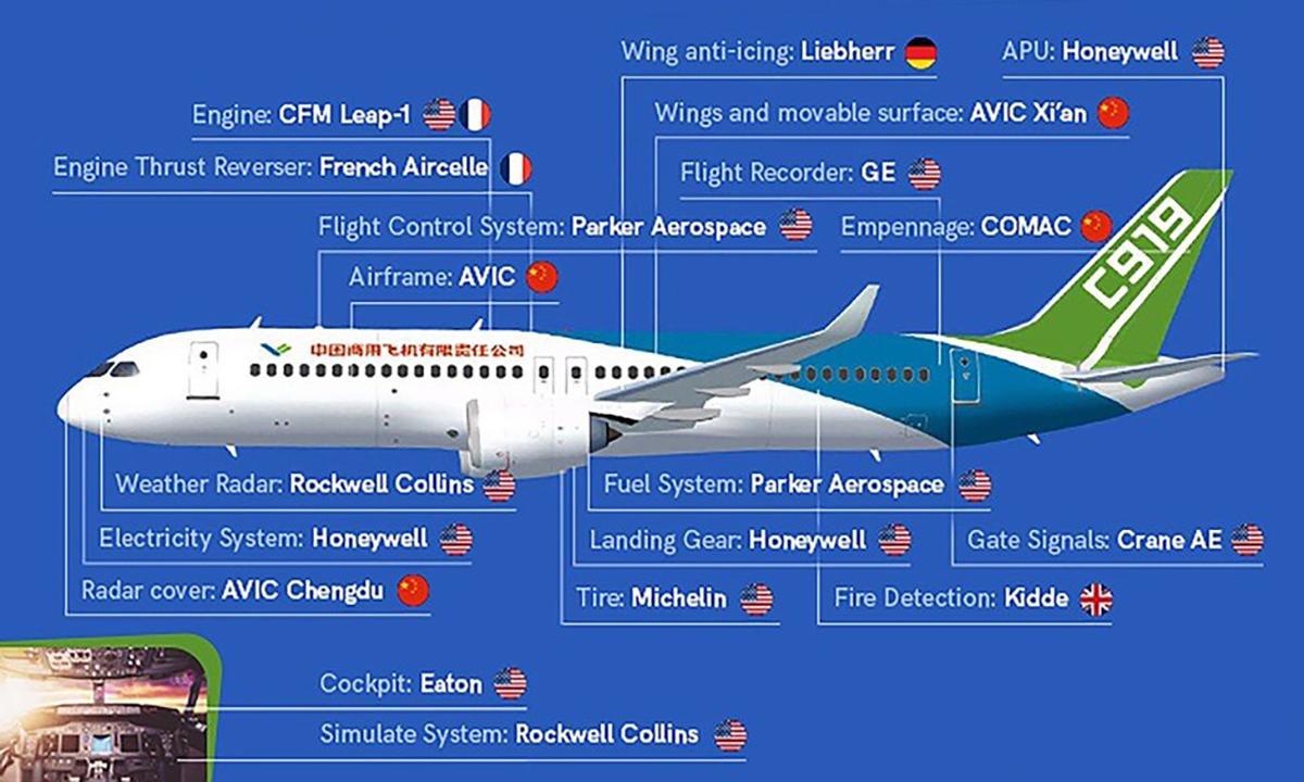 Máy bay C919 của Trung Quốc có đến 12 bộ phận từ các nhà sản xuất Mỹ. Ảnh: Aerotime