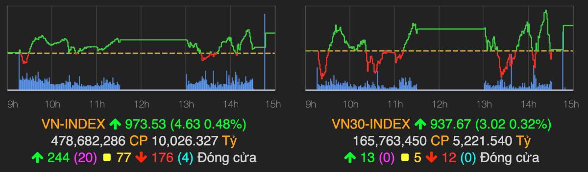 VN-Index chốt phiên 18/11 tăng gần 0,5%. Ảnh: VNDirect.