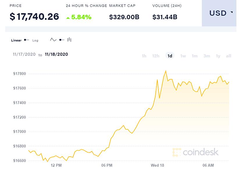 Diễn biến giá Bitcoin một ngày qua.