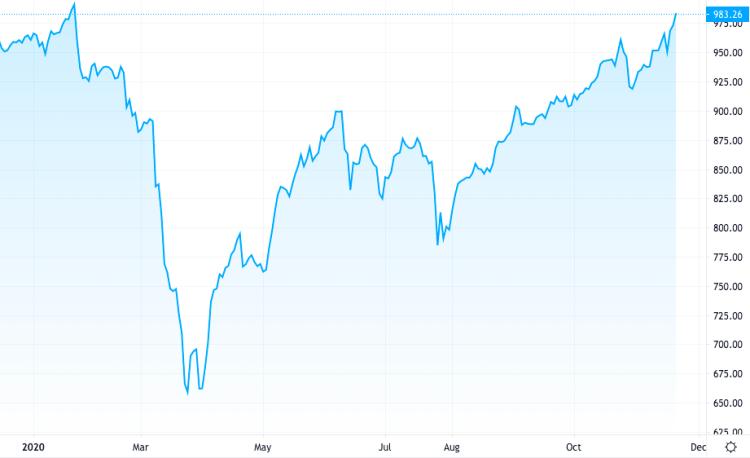 Diễn biến VN-Index từ đầu năm đến nay. Ảnh: Tradingview.com.