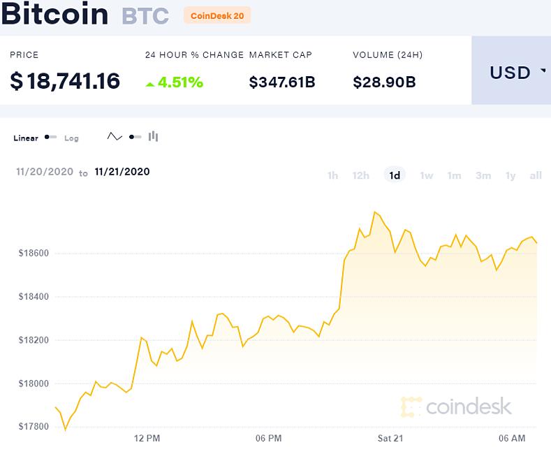 Giá Bitcoin tăng vọt trên CoinDesk.