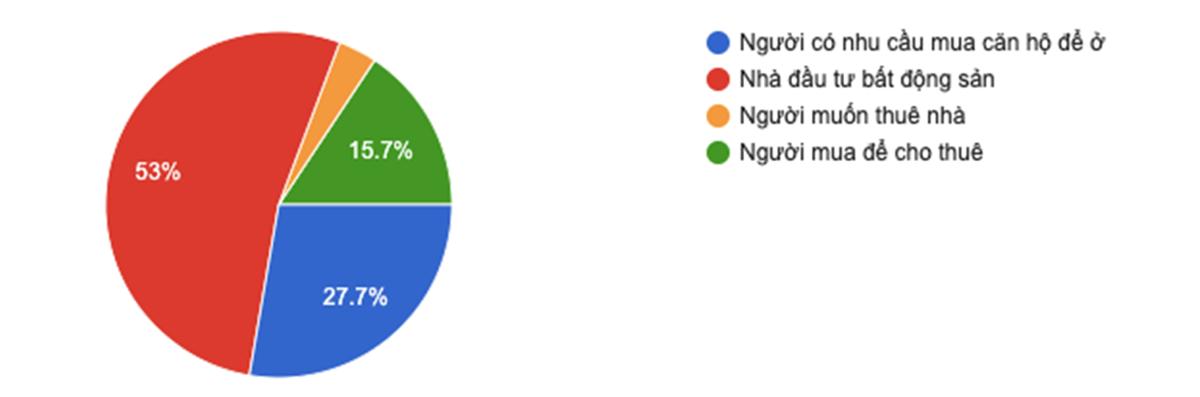 Tại khảo sát Sức nóng căn hộ Bình Dương, 53% người tham gia có nhu cầu đầu tư bất động sản, 27,7% có nhu cầu mua để ở. Trong số những người đang tìm hiểu để xuống tiền, đa số (56%) đến từ TP HCM, 20% từ Hà Nội.