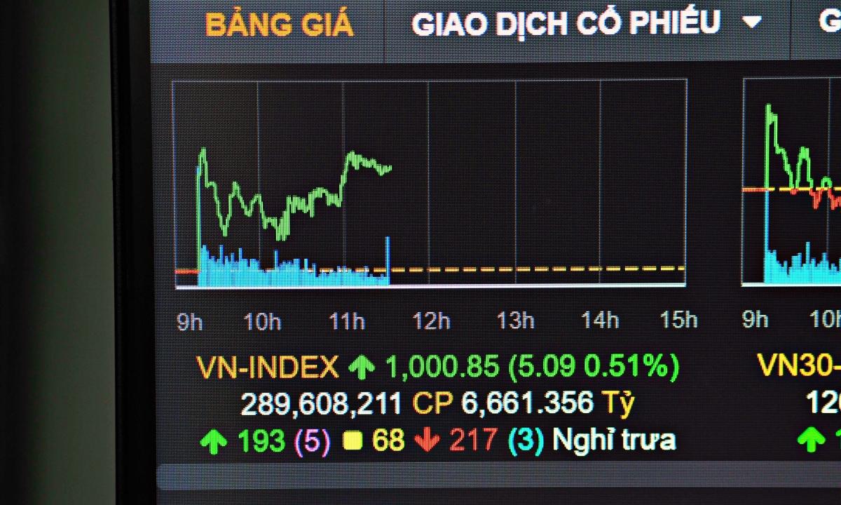 VN-Index trở lại ngưỡng 1.000 điểm, lần đầu tiên sau gần một năm. Ảnh: Minh Sơn.