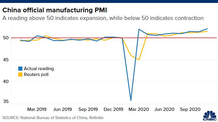 Diễn biến PMI sản xuất của Trung Quốc với màu xanh là số liệu chính thức, màu vàng là dự báo của Reuters. Nguồn: CNBC.