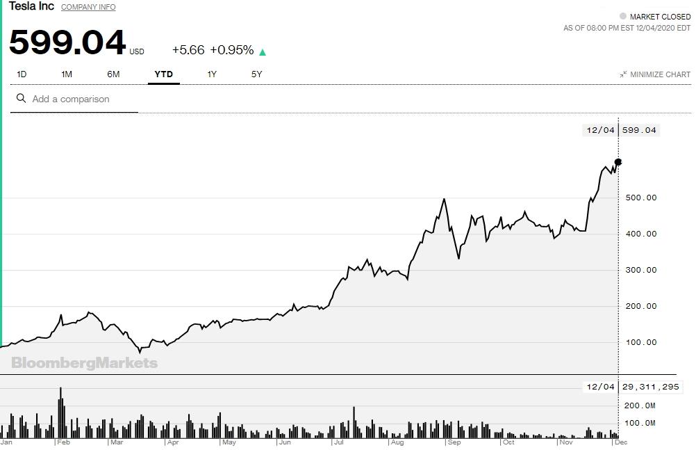 Diễn biến cổ phiếu Tesla trong năm nay.