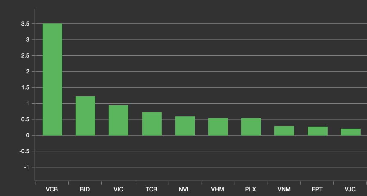 VCB đứng đầu về mức độ đóng góp cho VN-Index trong phiên 9/12. Ảnh: VNDirect.