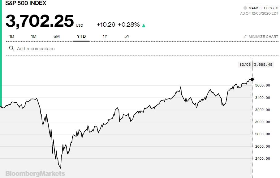 Diễn biến của chỉ số S&P 500 năm nay.