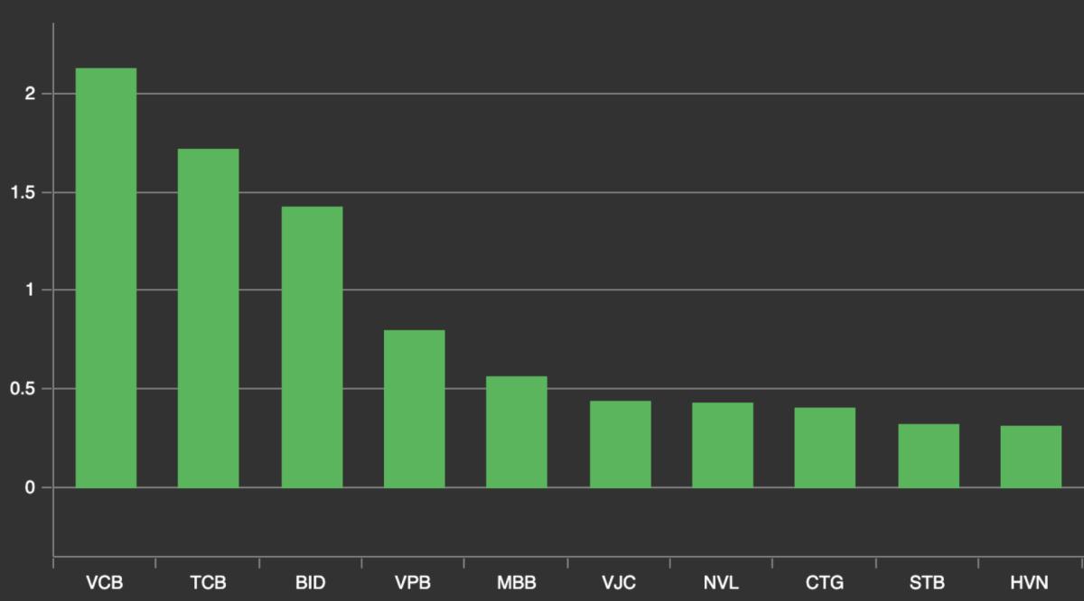 10 mã đóng góp tích cực nhất tới VN-Index trong phiên 16/12. Ảnh: VNDirect.