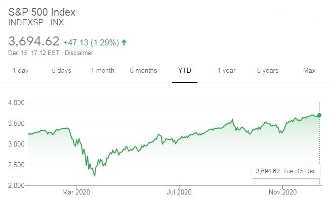 Diễn biến chỉ số S&P 500 của Mỹ năm nay.