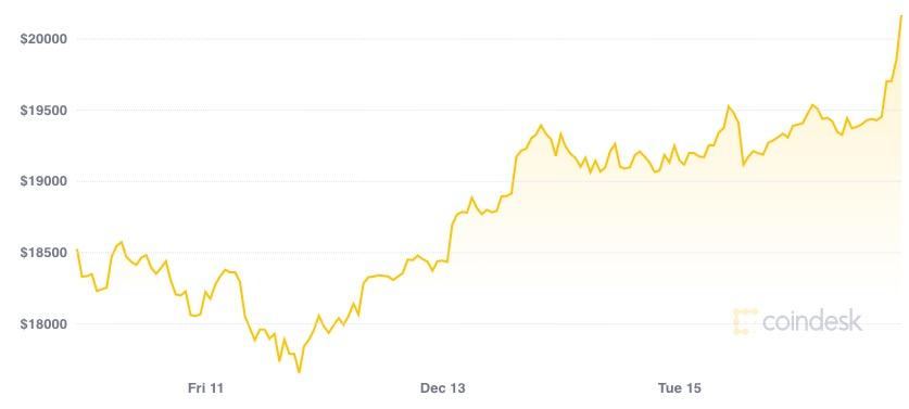 Biến động giá Bitcoin trong một tuần qua.
