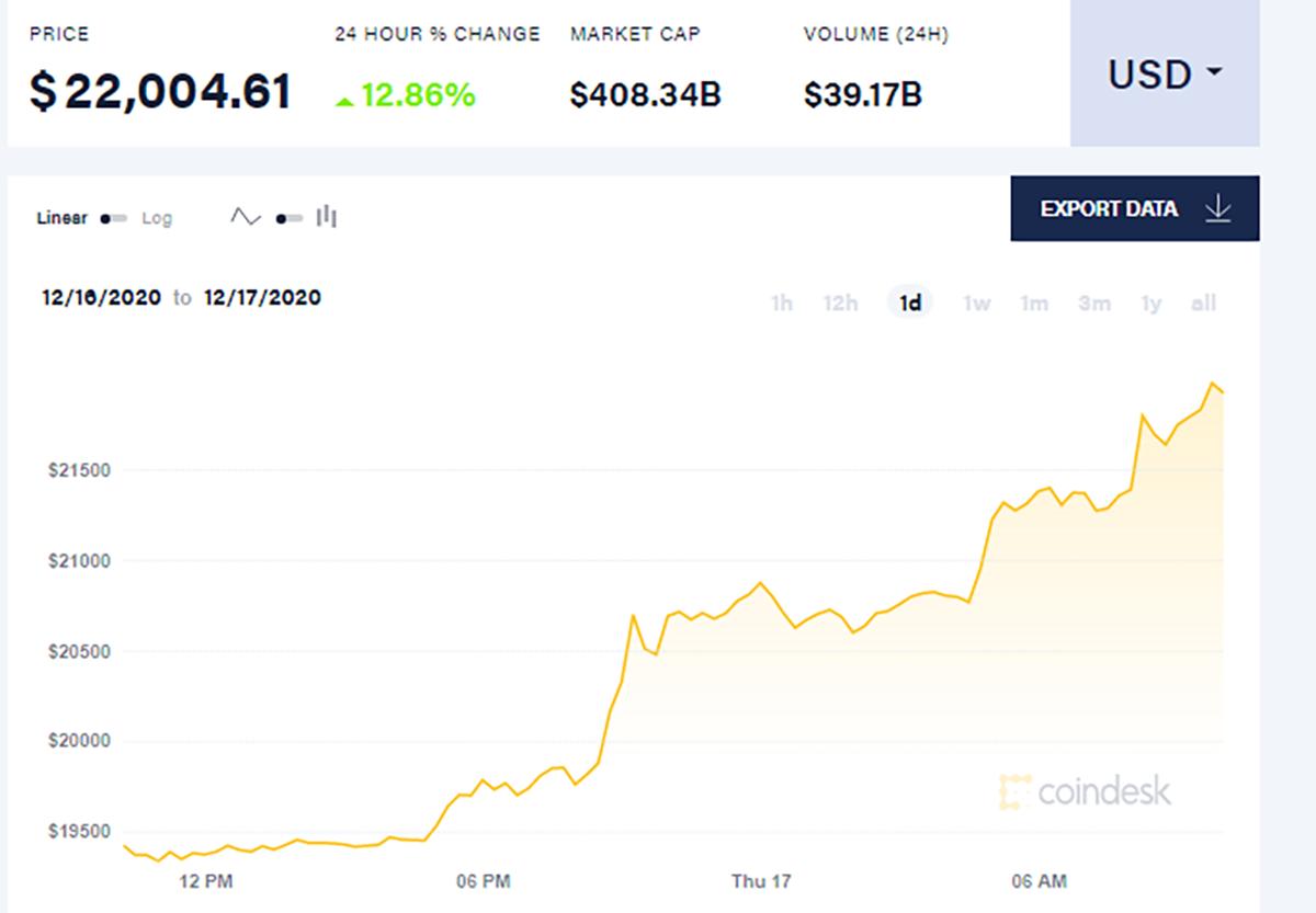 Bitcoin vượt mốc 22.000 USD lúc 10h sáng 17/12. Ảnh: Coindesk