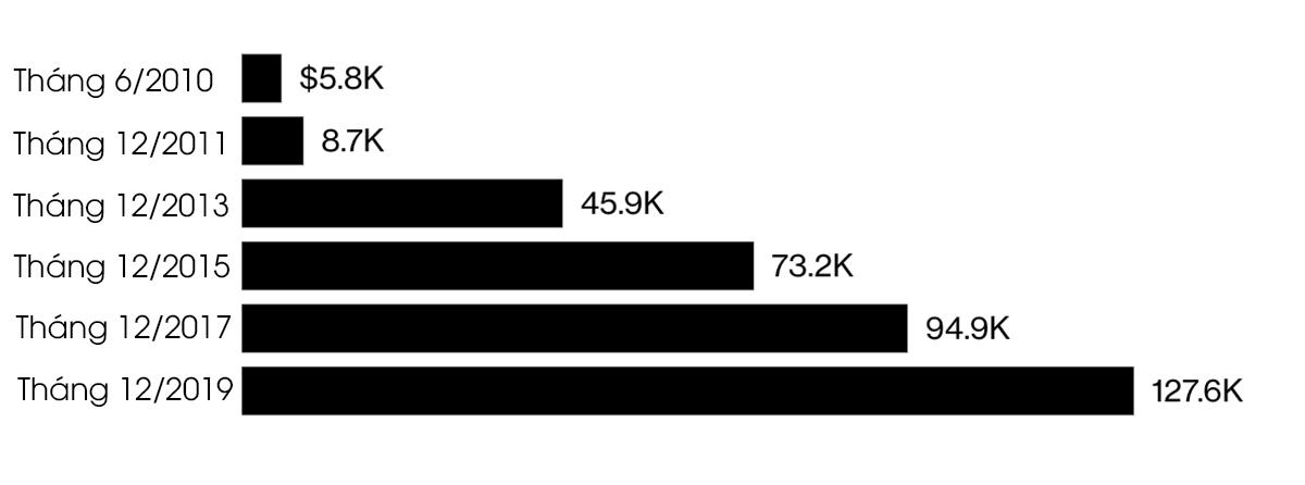 Thời điểm và số tiền đầu tư vào Tesla để hiện tại trở thành triệu phú, theo tính toán của Bloomberg.