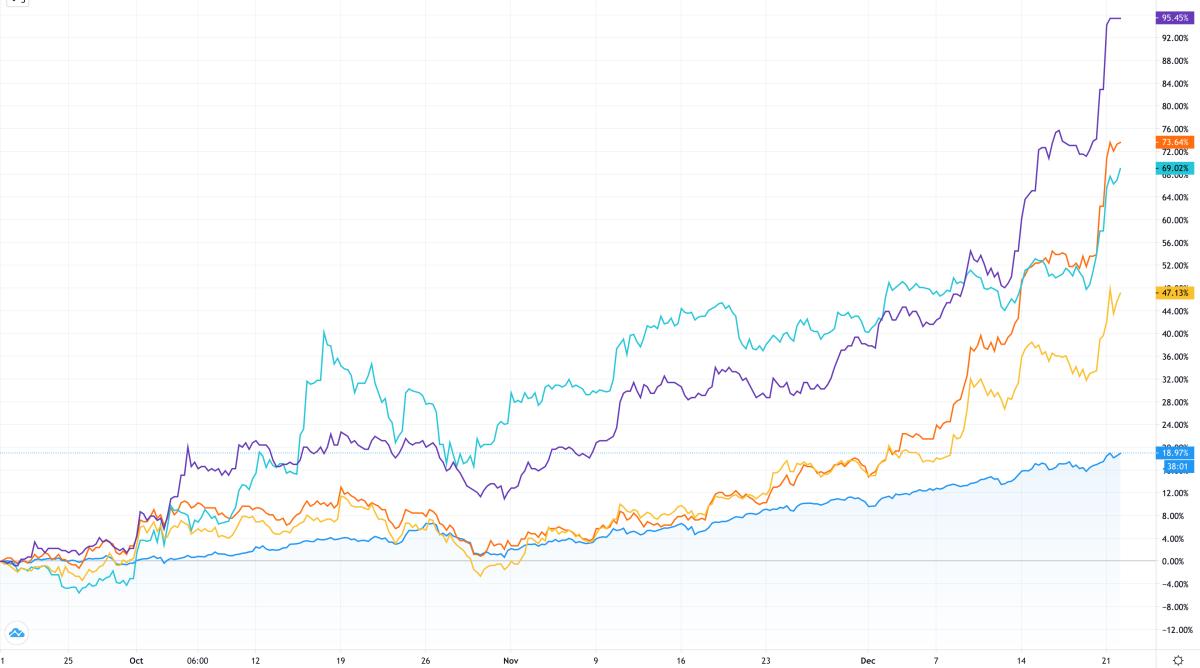 Ba tháng gần nhất, cổ phiếu VND tăng hơn 95%, SSI tăng 74%, VCI tăng 69%, HCM tăng 47%, còn VN-Index tăng chưa tới 20%. Ảnh: Trading View.