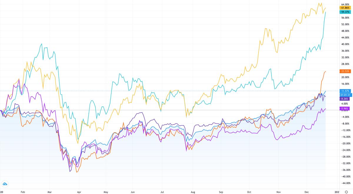 Cổ phiếu VPB (xanh da trời) và CTG (vàng) tăng hơn 60%, TCB (đỏ) tăng hơn 25% so với đầu năm, vượt xa mức tăng gần 12% của VN-Index (xanh dương). Ảnh: Trading View.
