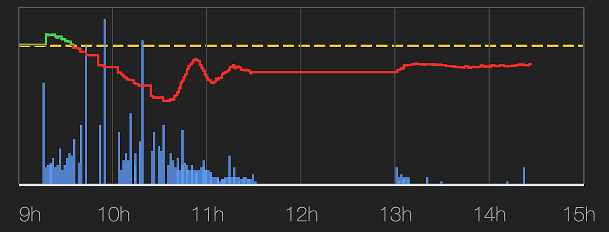 Cột màu xanh da trời biểu thị thanh khoản của thị trường dừng đột ngột từ 11h30, hiện tượng xuất hiện nhiều trong các phiên gần đây khi dòng tiền đổ vào thị trường lớn, số lệnh mua bán kỷ lục.