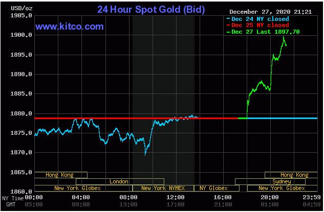 Giá vàng thế giới tăng vọt khi mở cửa phiên đầu tuần. Ảnh: Kitco.