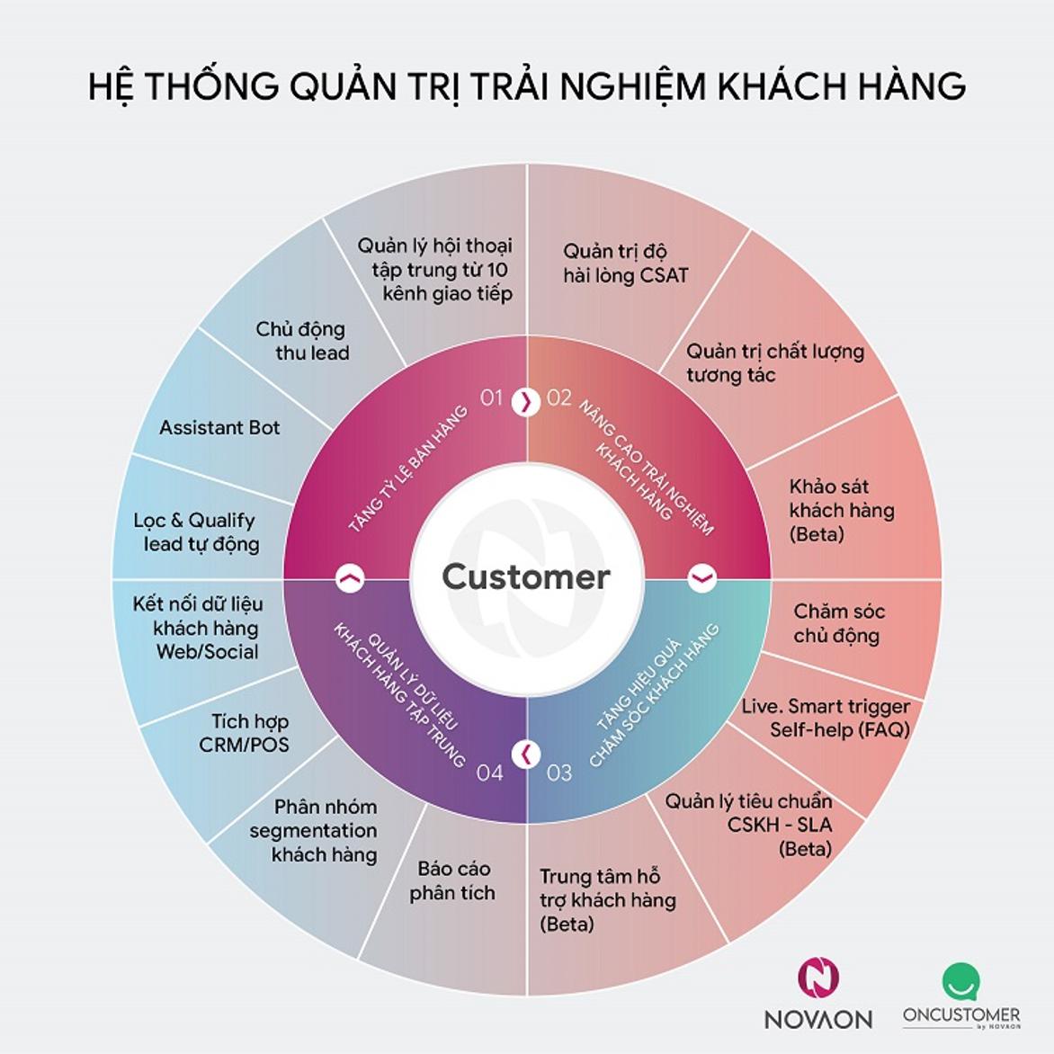 Hệ thống quản trị trải nghiệm khách hàng theo giải pháp từ Novaon.