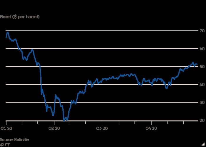 Diễn biến giá dầu thô Brent trong năm nay.