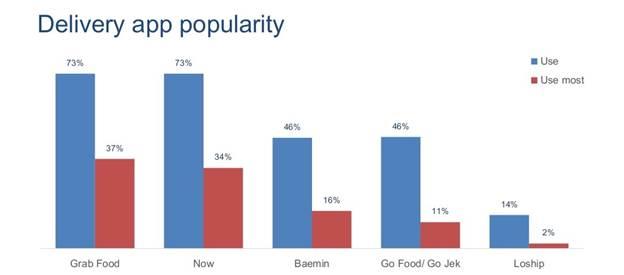 Chiến lược vết dầu loang giúp BAEMIN bứt tốc thị trường giao đồ ăn