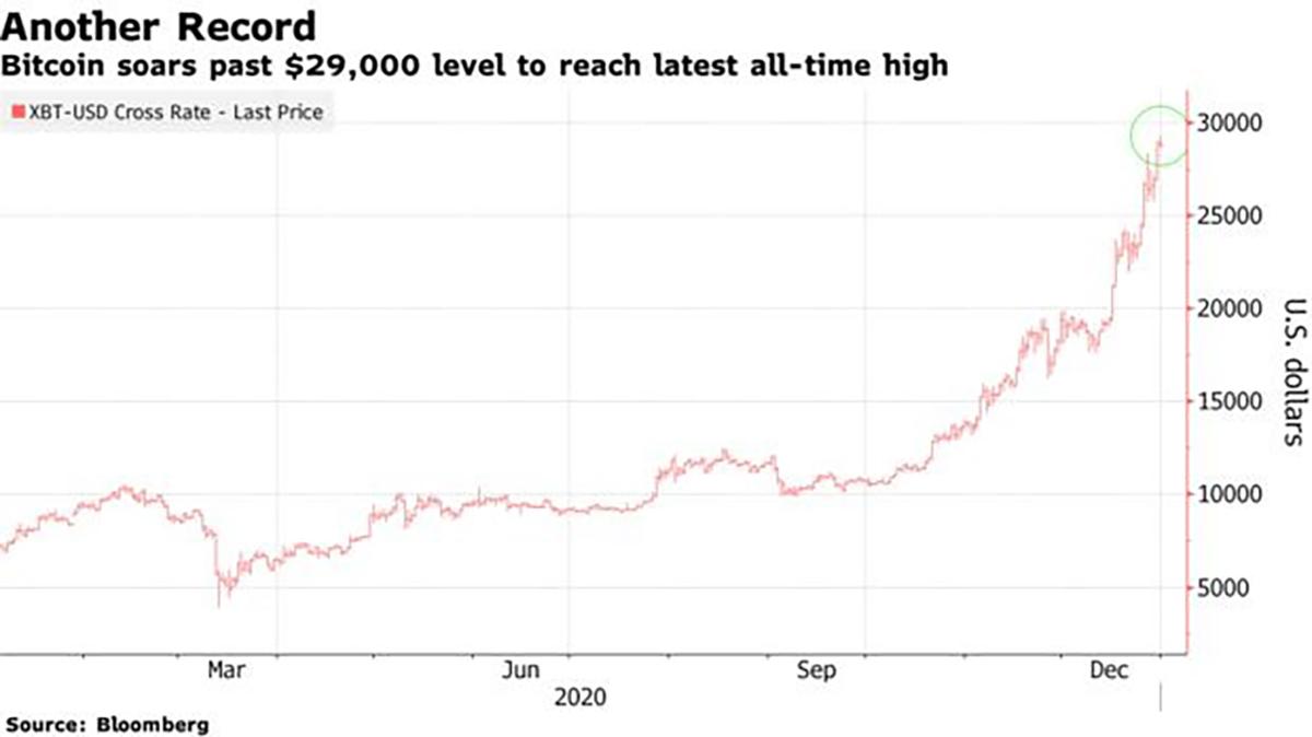 Đà tăng giá của Bitcoin từ đầu năm nay. Ảnh: Bloomberg