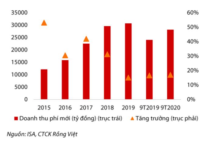 Tăng trưởng của doanh thu phí mới hợp đồng bảo hiểm nhân thọ trong các năm gần đây. Nguồn: VDSC.