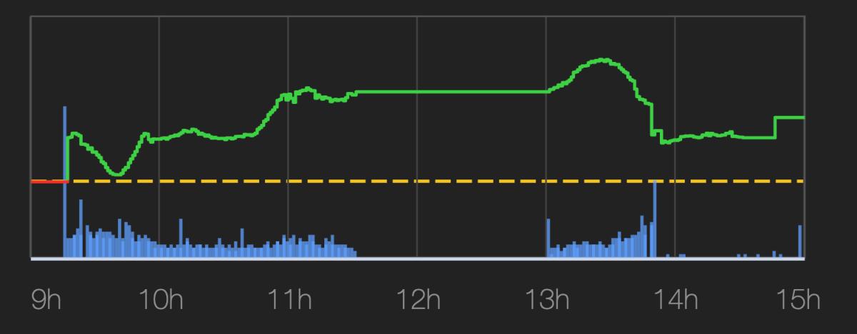Thanh khoản (cột màu xanh dương) đứt đoạn từ khoảng 14h chiều cho tới hết phiên giao dịch 6/1. Ảnh: VNDirect.