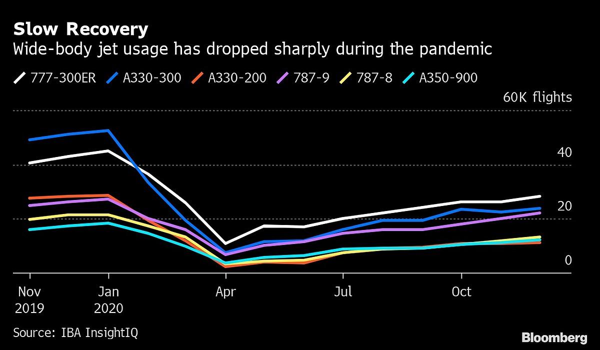 Số chuyến bay dùng các loại máy bay thân rộng phổ biến suy giảm trong giai đoạn 10 tháng đầu năm 2020. Đơn vị: nghìn chuyến. Đồ họa: Bloomberg.