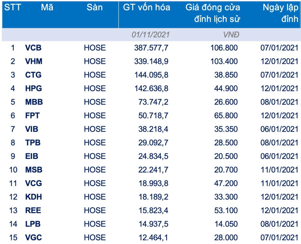 15 mã xác lập đỉnh mới trong tháng 1 có vốn hóa cao nhất. Ảnh: FiinGroup.