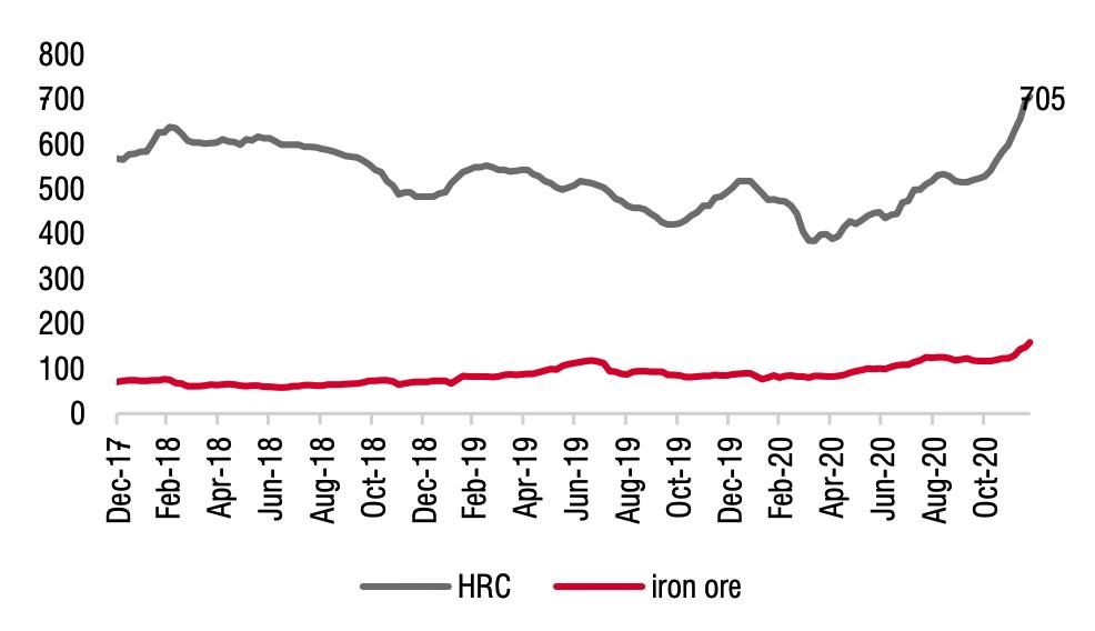 Giá thép cán nóng HRC và quặng sắt (USD/tấn) tăng liên tục trong những tháng cuối năm 2020. Ảnh: SSI, Bloomberg.