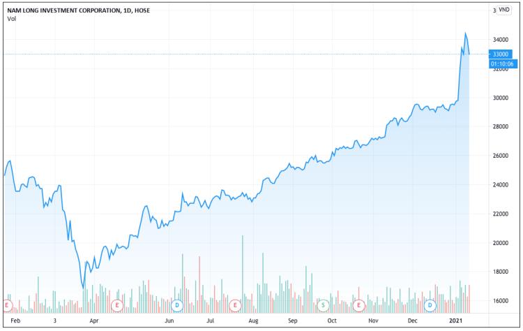Diễn biến giá cổ phiếu NLG trong vòng một năm. Ảnh: Tradingview.com.